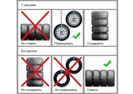 Хранения колес на дисках и без дисков